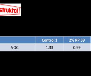 Additives: Additive Blends for Neutralizing Odor and VOC Control
