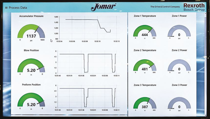 Jomar servo-hydraulic injection blow machines