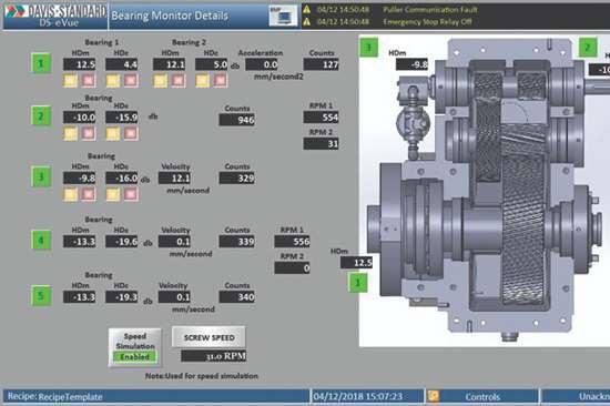 Davis-Standard Predictive Maintenance for Extruders