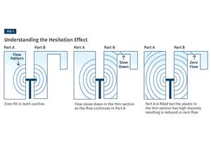 The Hesitation Effect in Injection Molding