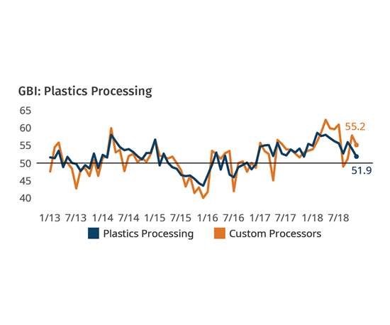 Plastics Processors Business Conditions