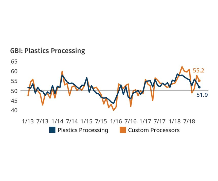 Plastics Processors Business Conditions