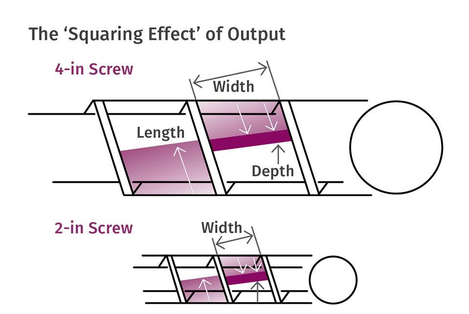 A medida que aumenta el tamaño del husillo, el volumen en el canal aumenta por el cuadrado de la relación de los diámetros.