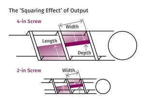 Calculating Scale-Up in Single Screw Extruders