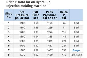 How to perform experiments to determine an injection machine's Delta P