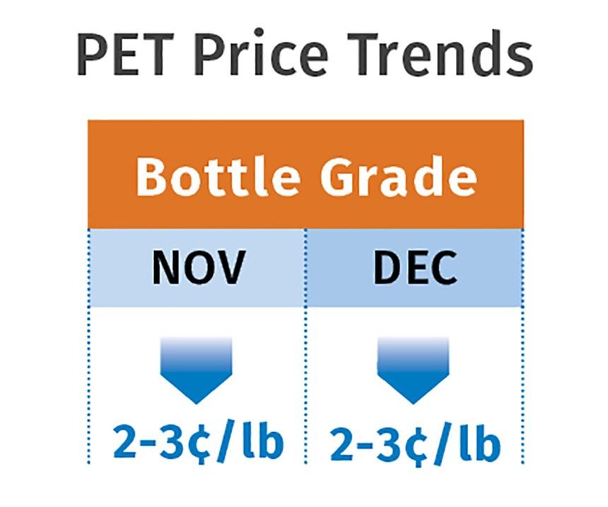 PET Pricing Trends