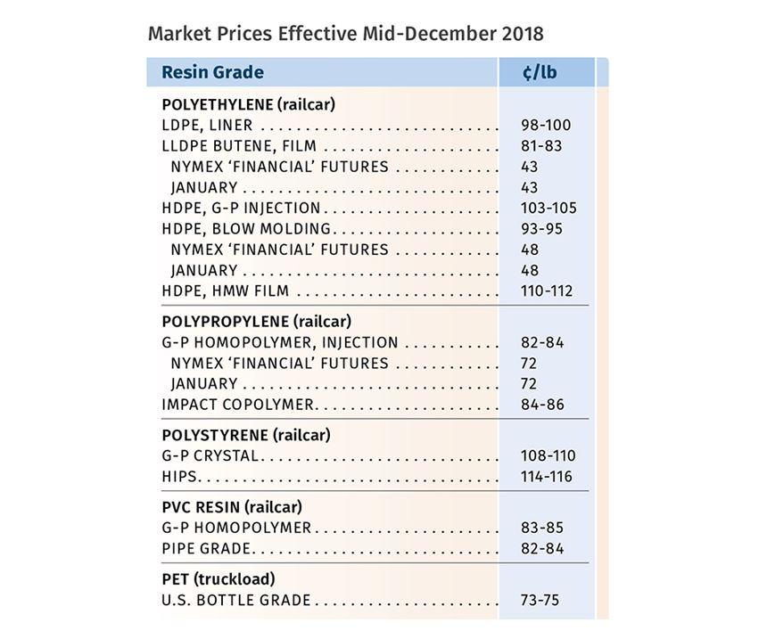 January Resin Pricing