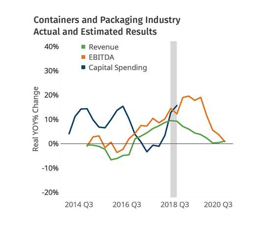 Plastics Packaging 2019 Forecast