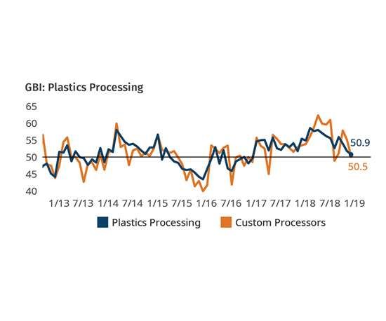 Plastic s Processors Business Conditions February 2019