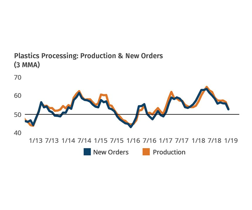 Plastics Processors Business Conditions February 2019