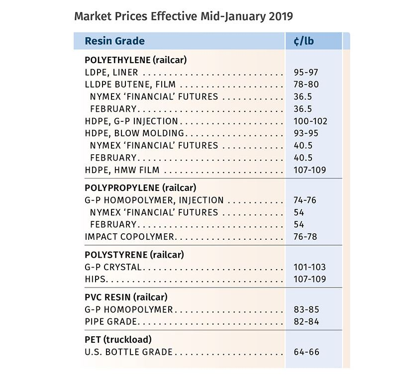 Resin Prices Reported February 2019