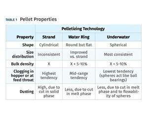 Pellet Properties Via Pelletizing Technology