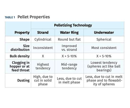 Pellet Properties Via Pelletizing Technology