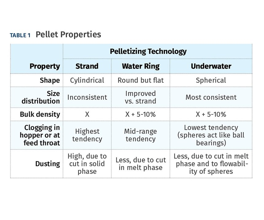 Production Factors Influenced Pelleting Technology