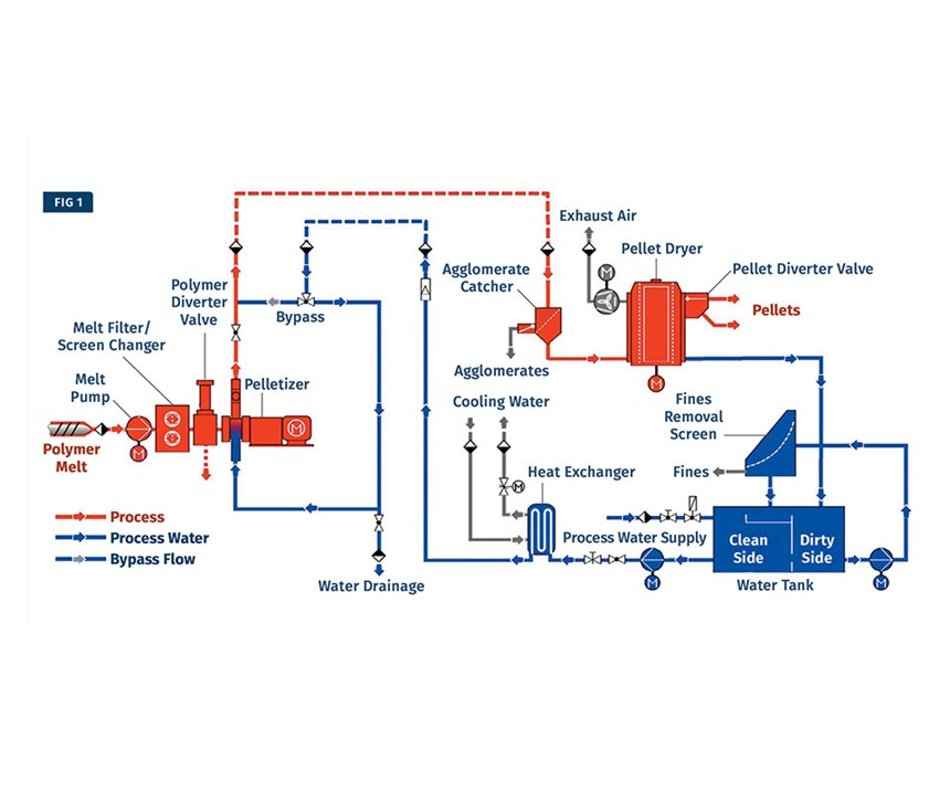 Underwater Pelletizer Schematic