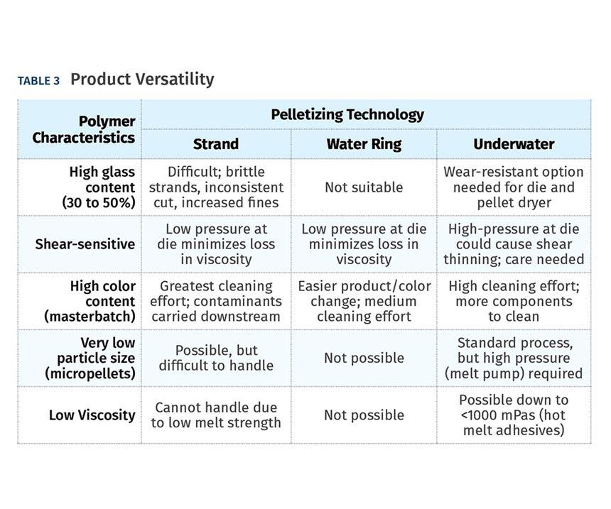 Versatility of Various Pelletizing Systems