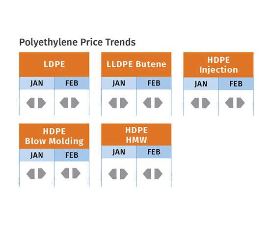March PE Pricing Trends