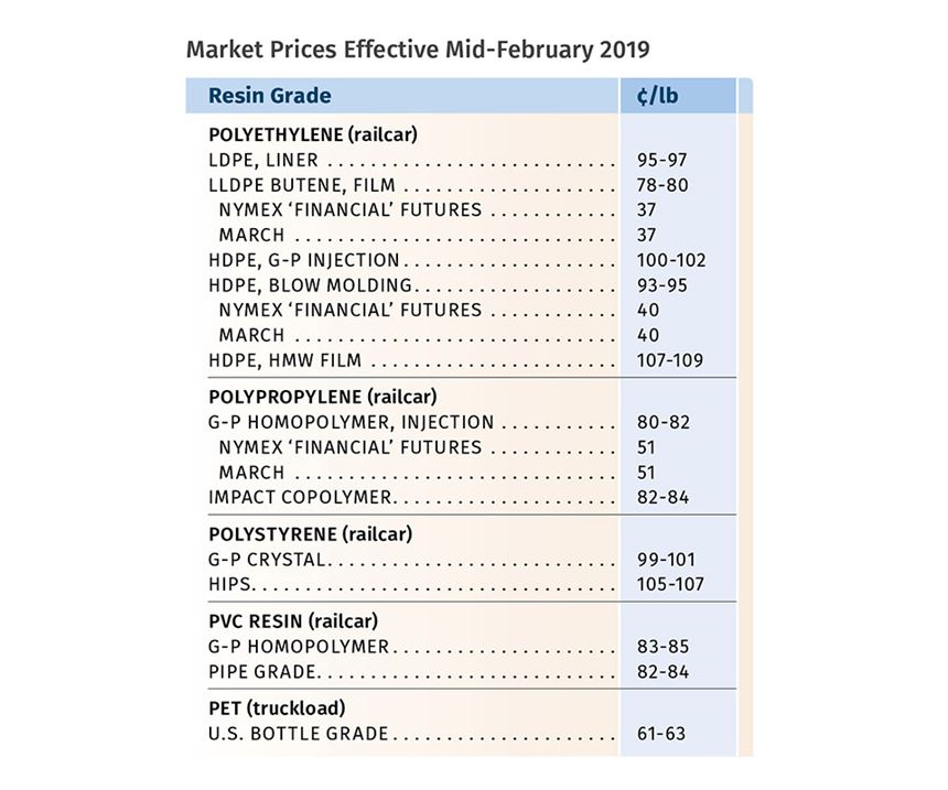 March Resin Pricing Report