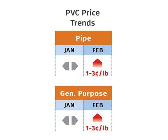 March PVC Price Trends