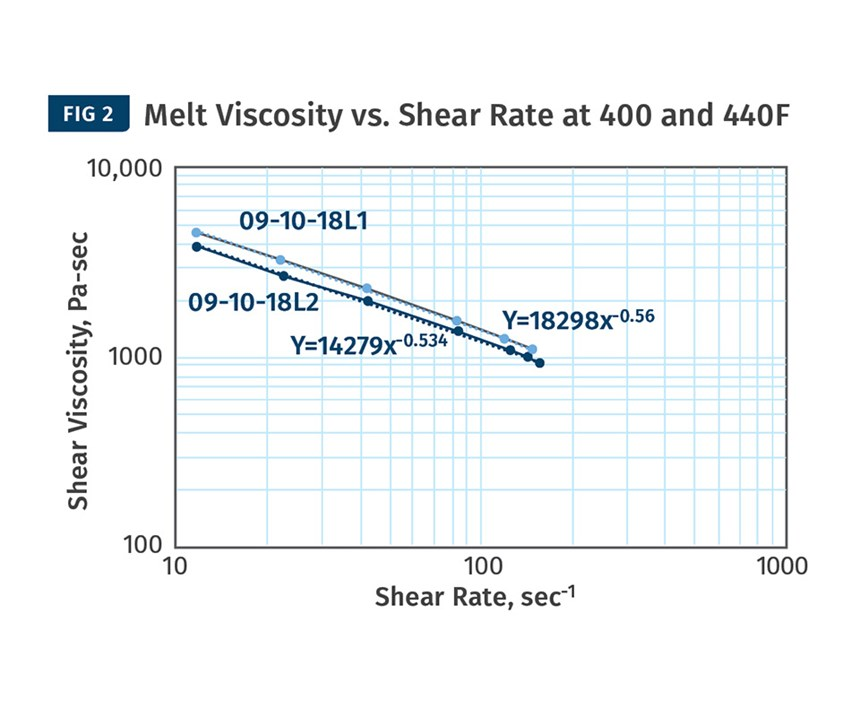 Determine Viscosity Data Using a Slit-Die Viscometer