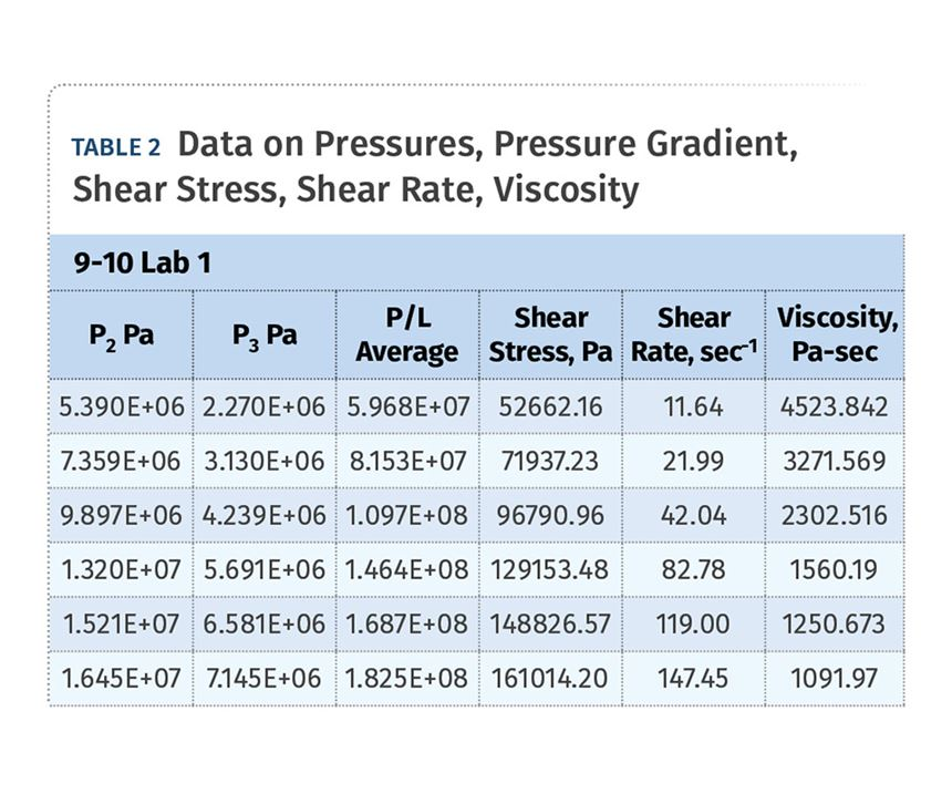 Determine Viscosity Data Using a Slit-Die Viscometer