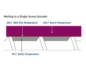 Why Barrel Temperatures Have a Small Effect on Melt Temperature