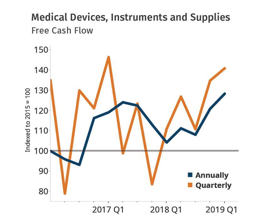Plastics Medical Market Forecast