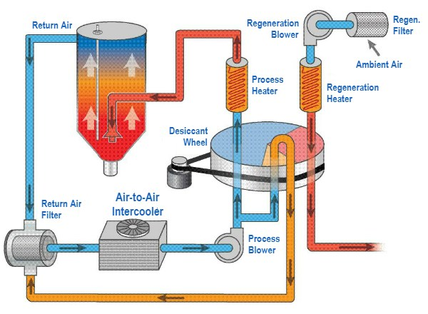 Air flow of desiccant dryer for plastics resins