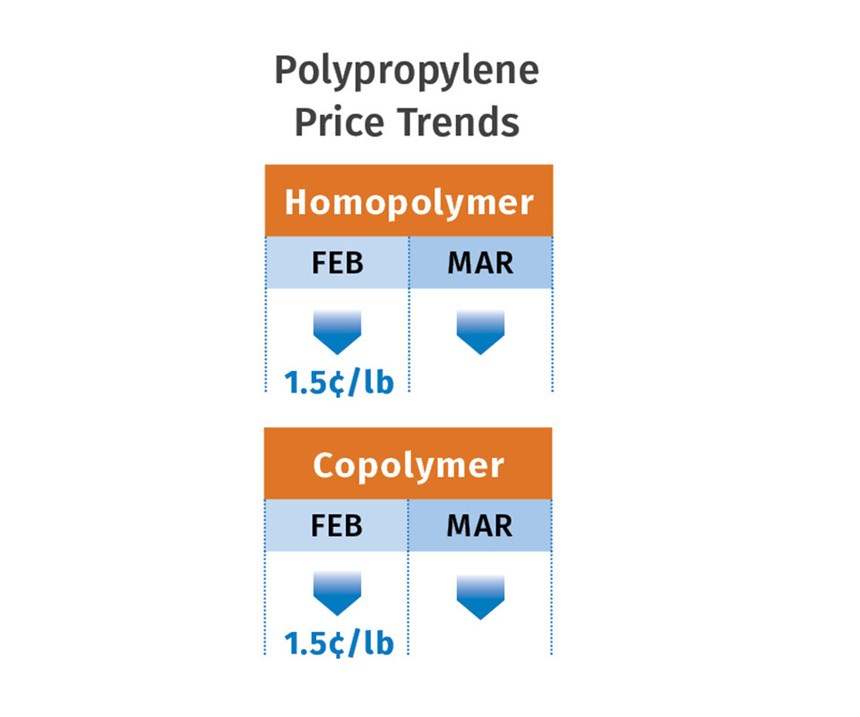 March 2019 PP Pricing Trends