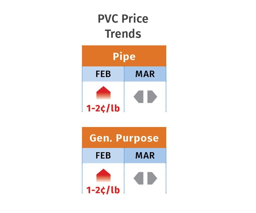 March 2019 PVC Pricing Trends