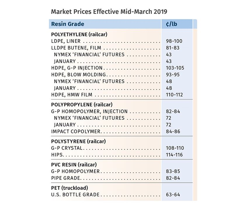 March 2019 Resin Prices