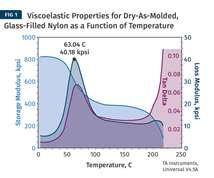 DMA for Glass-Filled Nylon