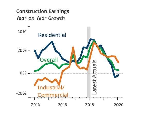Construction Forecast for Plastics