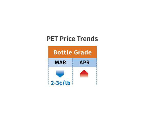 May 2019 PET Resin Prices