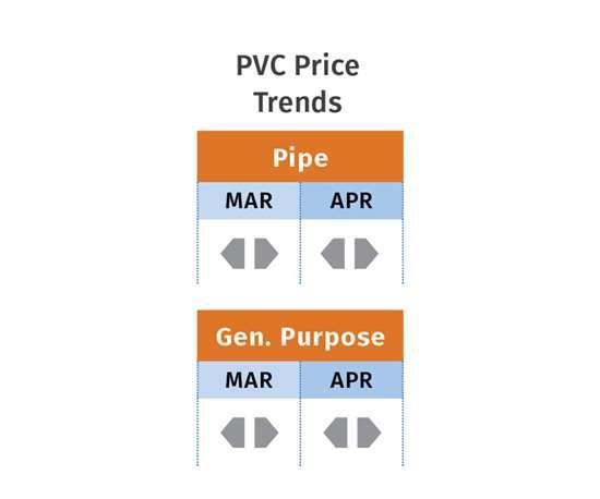 May 2019 PVC Resin Prices