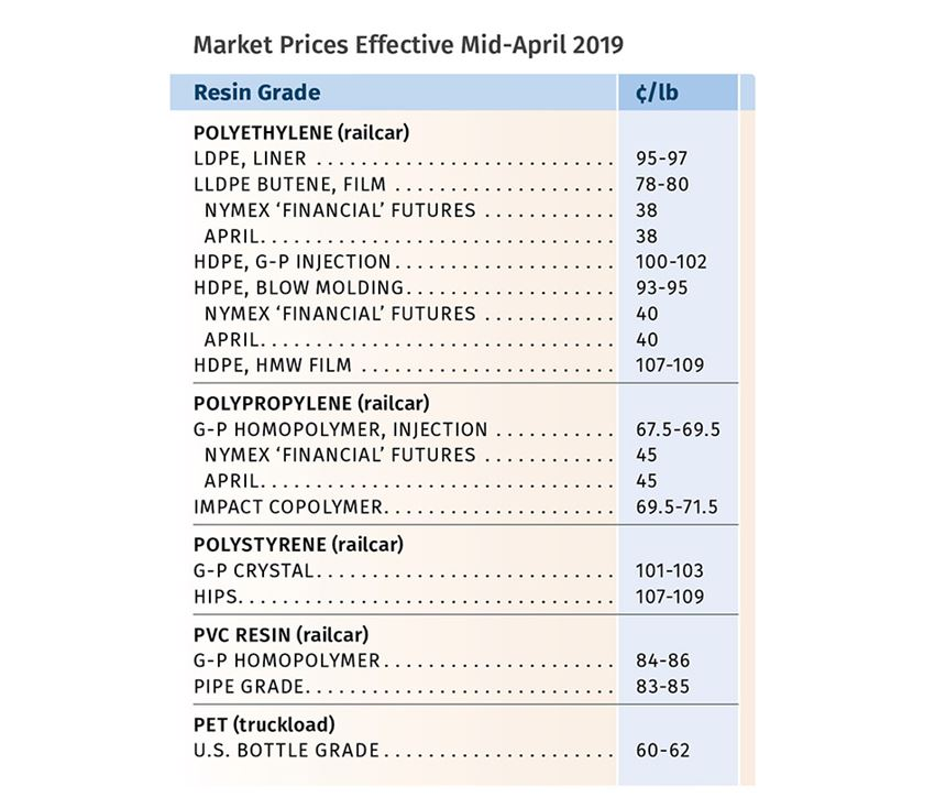 May 2019 Plastic Resin Prices