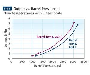 Determining Viscosity Data in Extrusion Using a Slit Die Viscometer