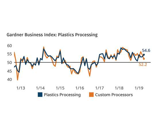 Plastics Processing Business Conditions