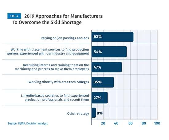 Industry 4.0 Survey