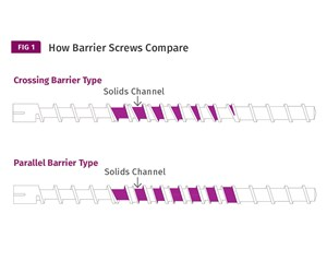 Evaluating Barrier Screws