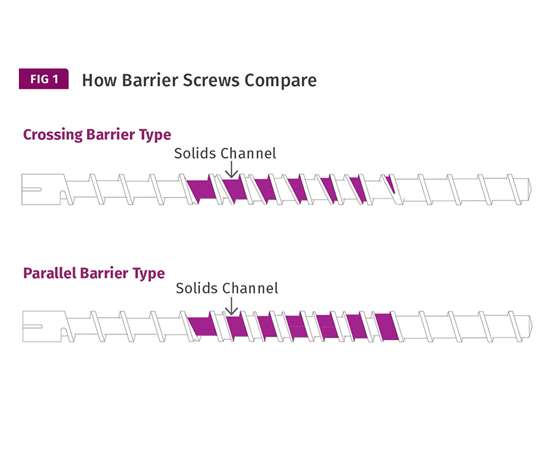 Evaluating Barrier Screws