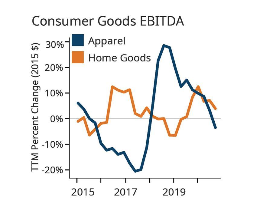 Consumer Goods Forecast for Plastics