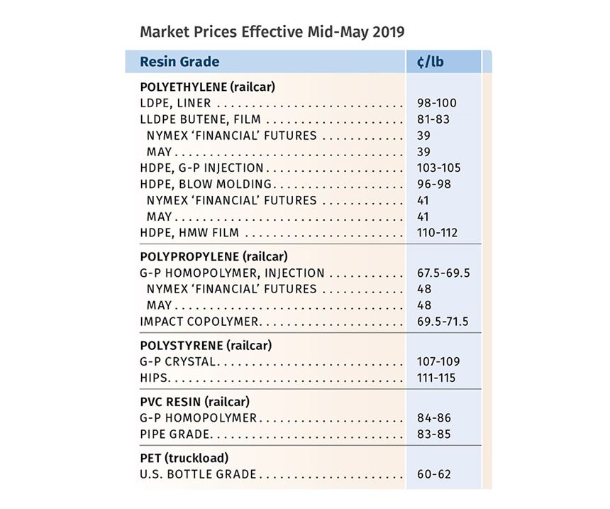 Resin Pricing Trends for May