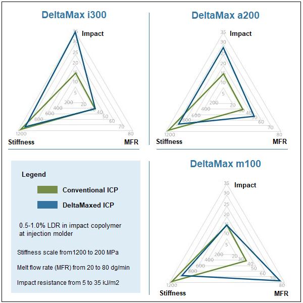 Milliken DeltaMax grades