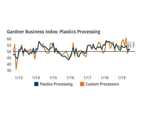 Plastics Processing Business Conditions