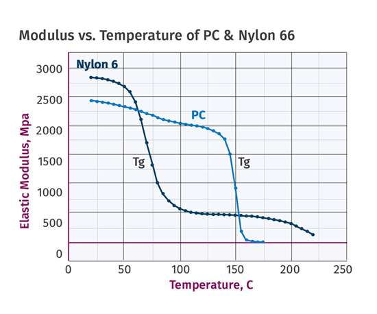 Importance of Melt Temperature When Processing PC