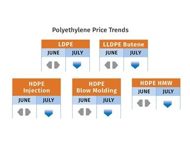 PE Price Trends