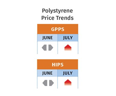 PS Price Trends