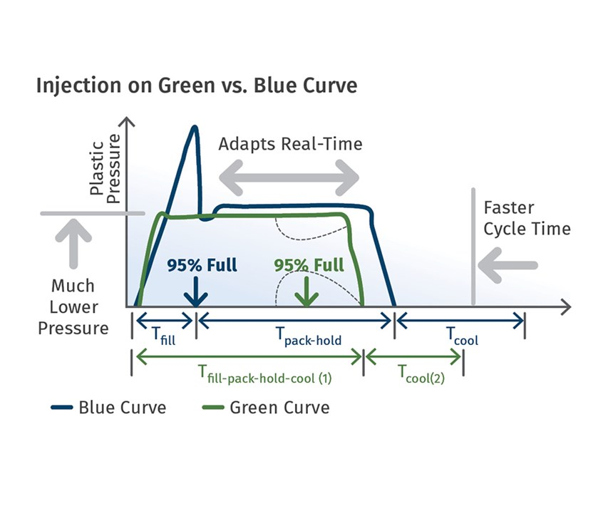 iMFLUX low pressure injection molding
