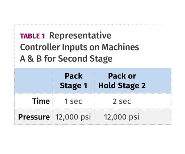 Graphing Injection Pressure: What Should Pack & Hold Curves Show? image